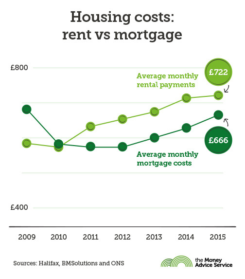 renting or buying a home in UK