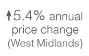 5.4% annual price change in the West Midlands