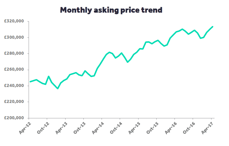 A chart showing the property market changes since April 2012.