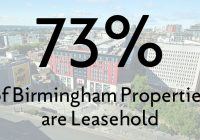73% of Birmingham Properties are Leasehold