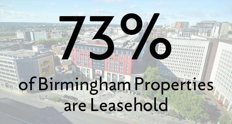 73% of Birmingham Properties are leasehold.