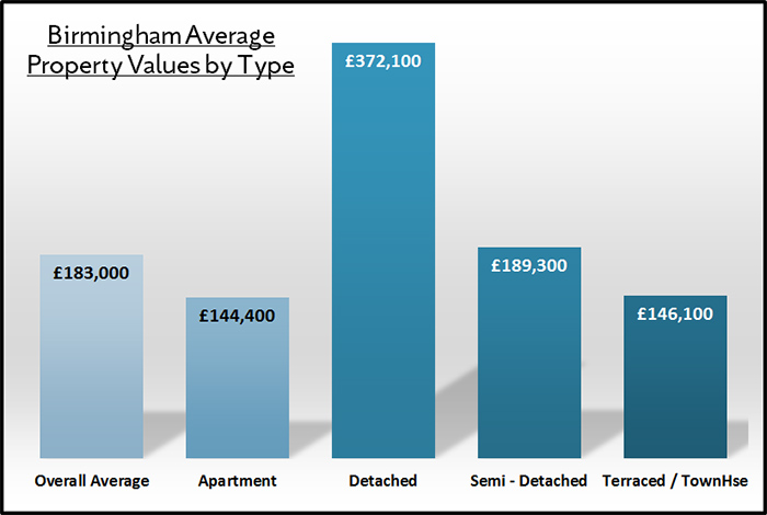 Birmingham House Prices