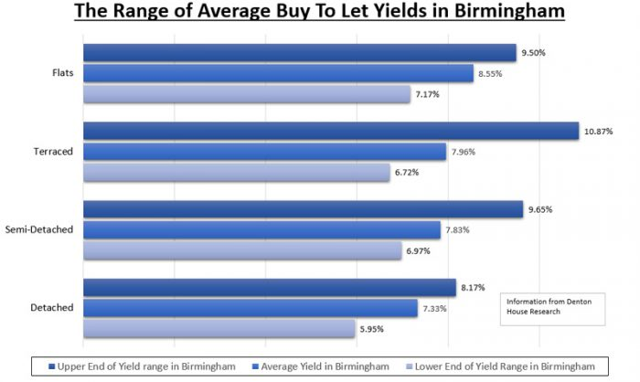 Birmingham is earning landlords 5.9% to 10.8% yield a year